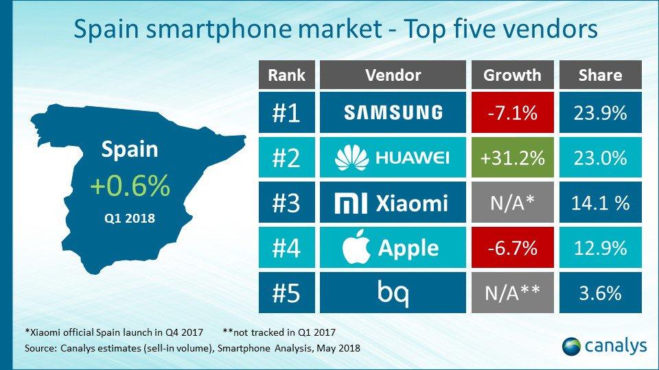 Os fabricantes chineses gañan posicións no mercado español de smartphones